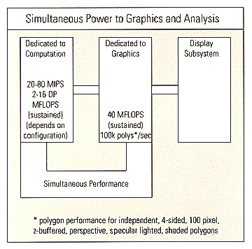 Simultaneous Power to Graphics and Analysis