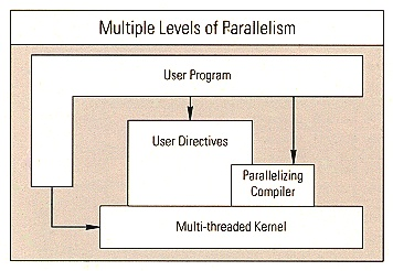 Multiple Levels of Parallelism