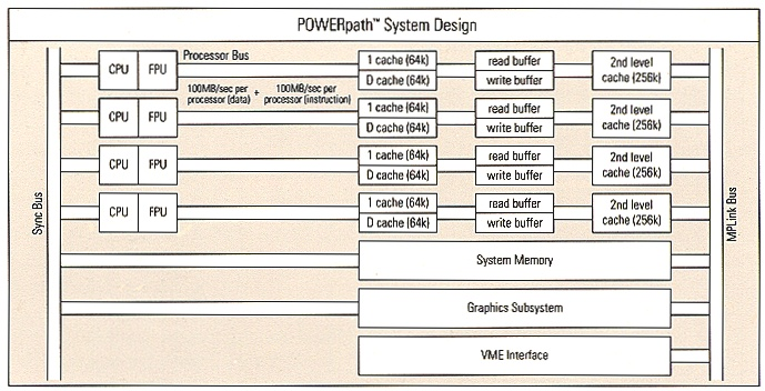 POWERpath System Design